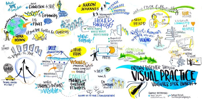 dtvp-graphic-recording-of-the-vancouver-event